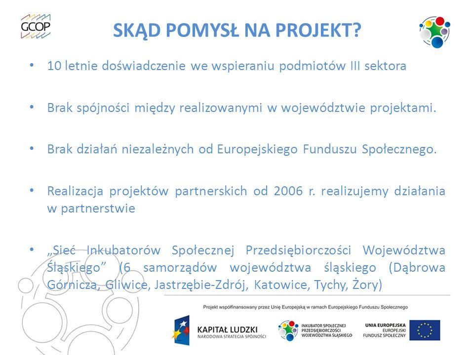 SKĄD POMYSŁ NA PROJEKT 10 letnie doświadczenie we wspieraniu podmiotów III sektora. Brak spójności między realizowanymi w województwie projektami.
