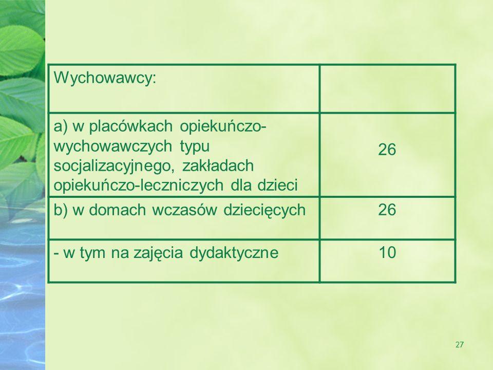 Wychowawcy: a) w placówkach opiekuńczo-wychowawczych typu socjalizacyjnego, zakładach opiekuńczo-leczniczych dla dzieci.