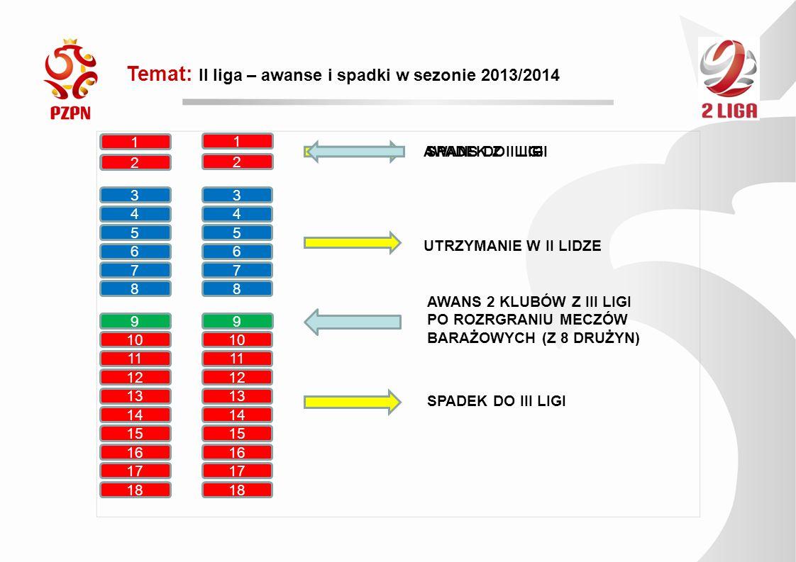Temat: II liga – awanse i spadki w sezonie 2013/2014