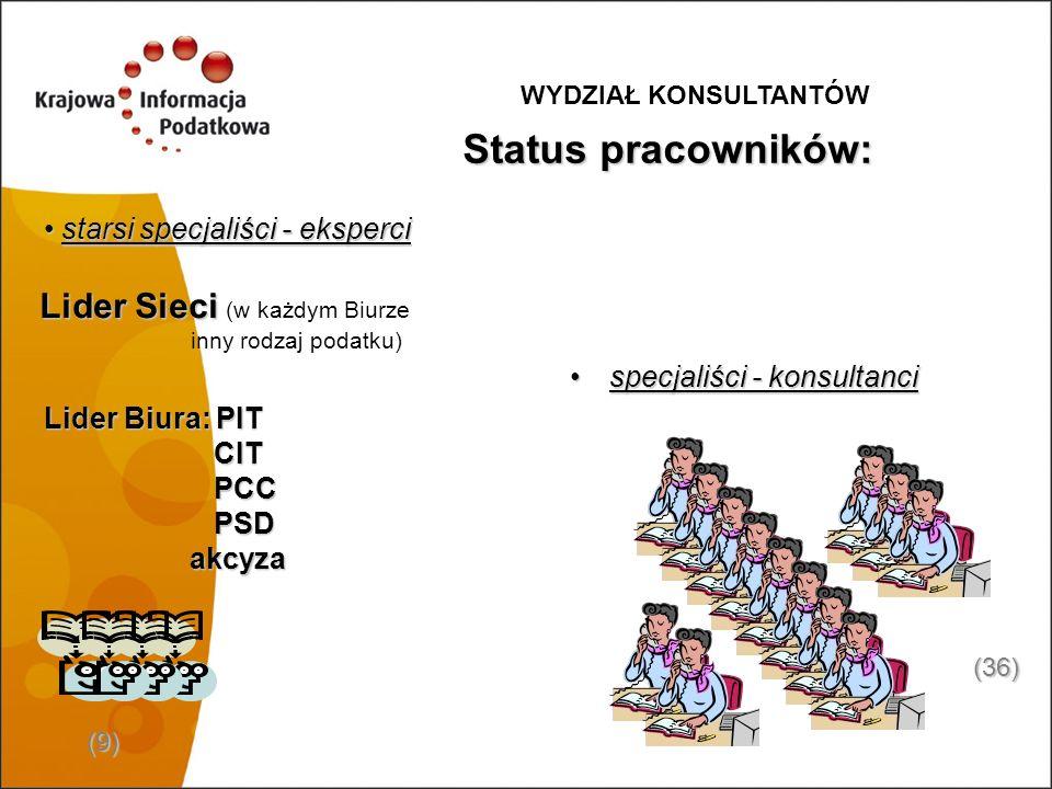 Status pracowników: Lider Sieci (w każdym Biurze