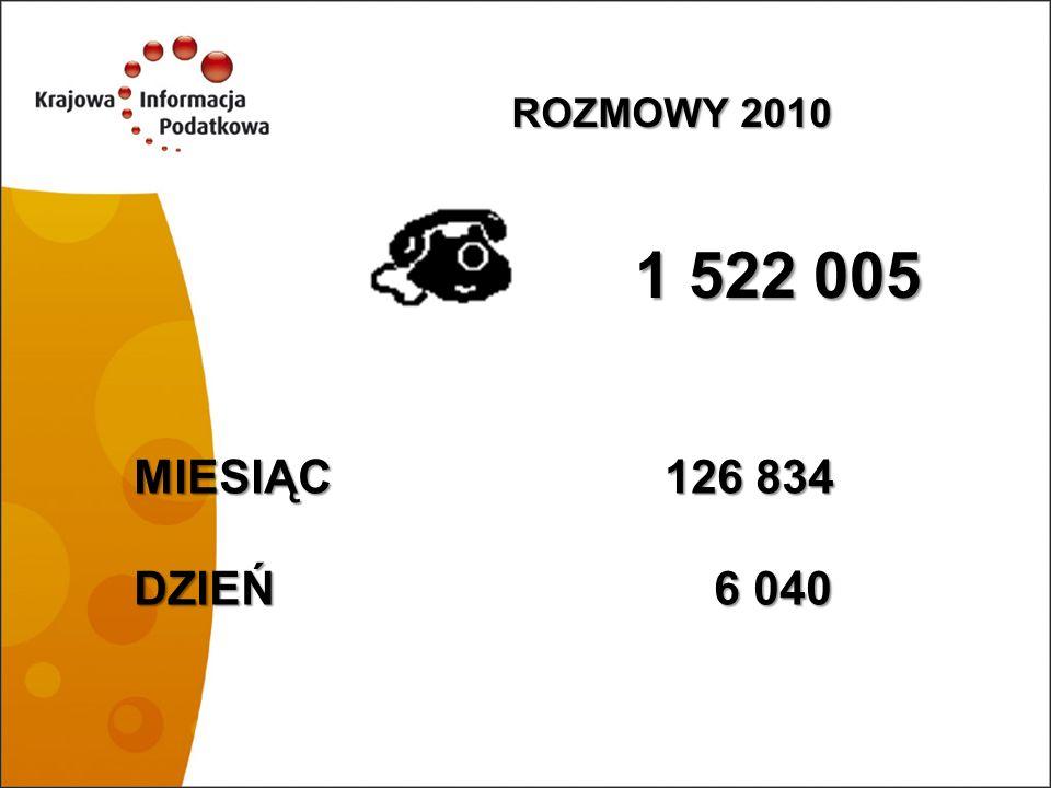 ROZMOWY 2010 1 522 005. MIESIĄC 126 834 DZIEŃ 6 040.