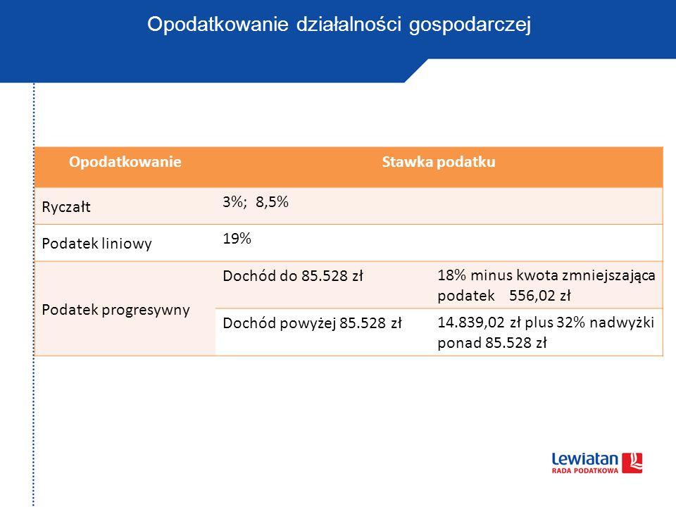 Opodatkowanie działalności gospodarczej