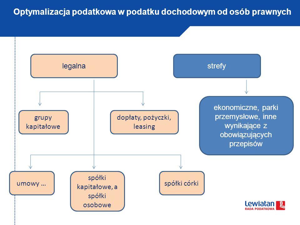 Optymalizacja podatkowa w podatku dochodowym od osób prawnych