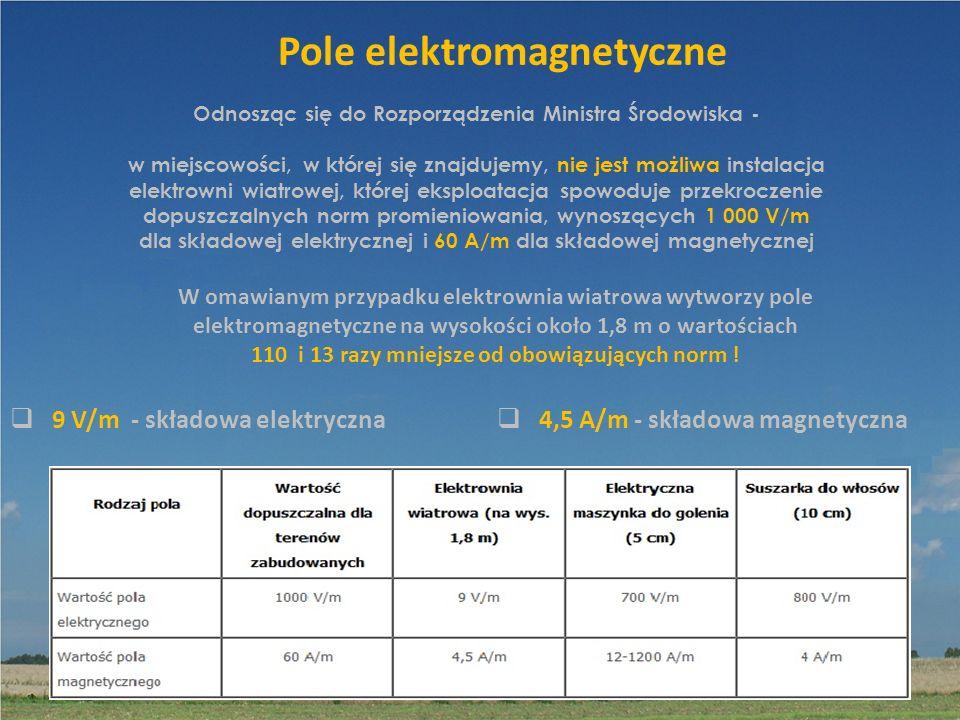 60 Pole elektromagnetyczne 9 V/m - składowa elektryczna