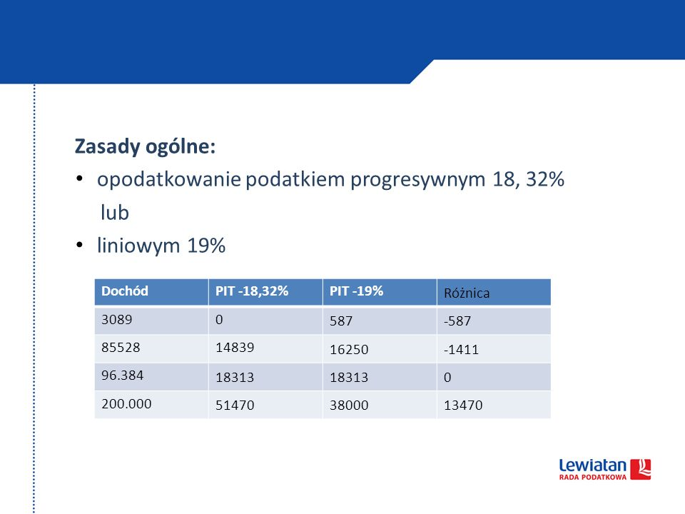 opodatkowanie podatkiem progresywnym 18, 32% lub liniowym 19%