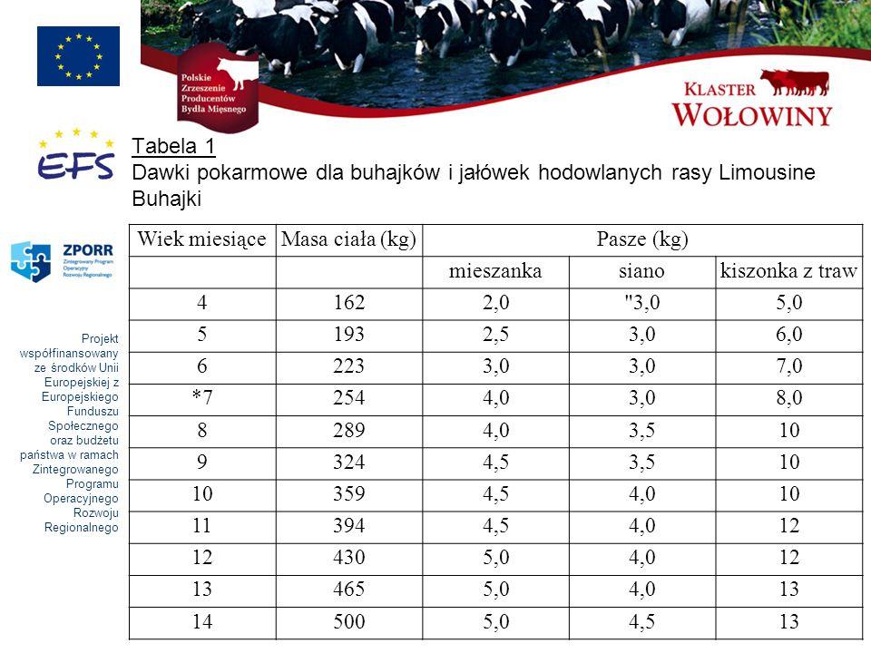 Tabela 1 Dawki pokarmowe dla buhajków i jałówek hodowlanych rasy Limousine Buhajki
