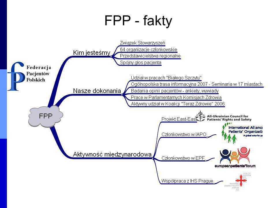 FPP - fakty