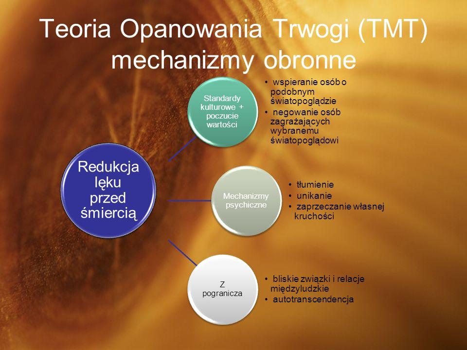 Teoria Opanowania Trwogi (TMT) mechanizmy obronne