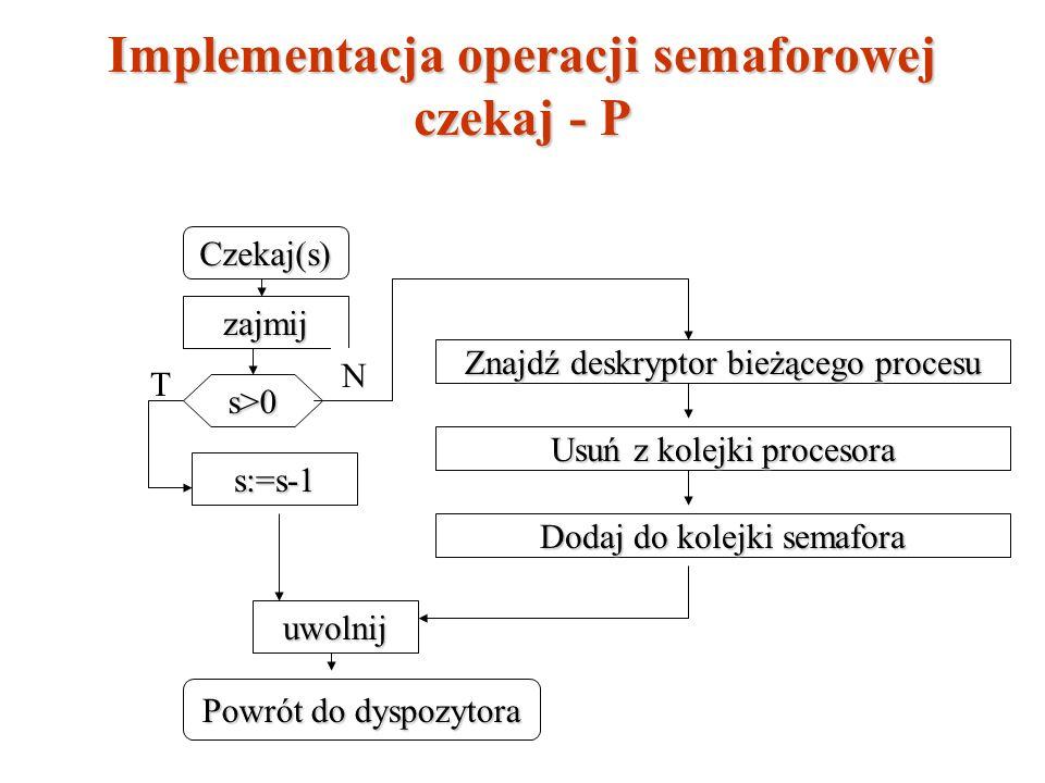 Implementacja operacji semaforowej czekaj - P