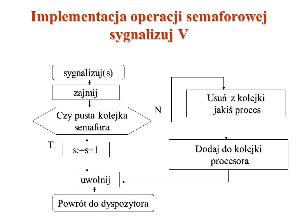 Implementacja operacji semaforowej sygnalizuj V