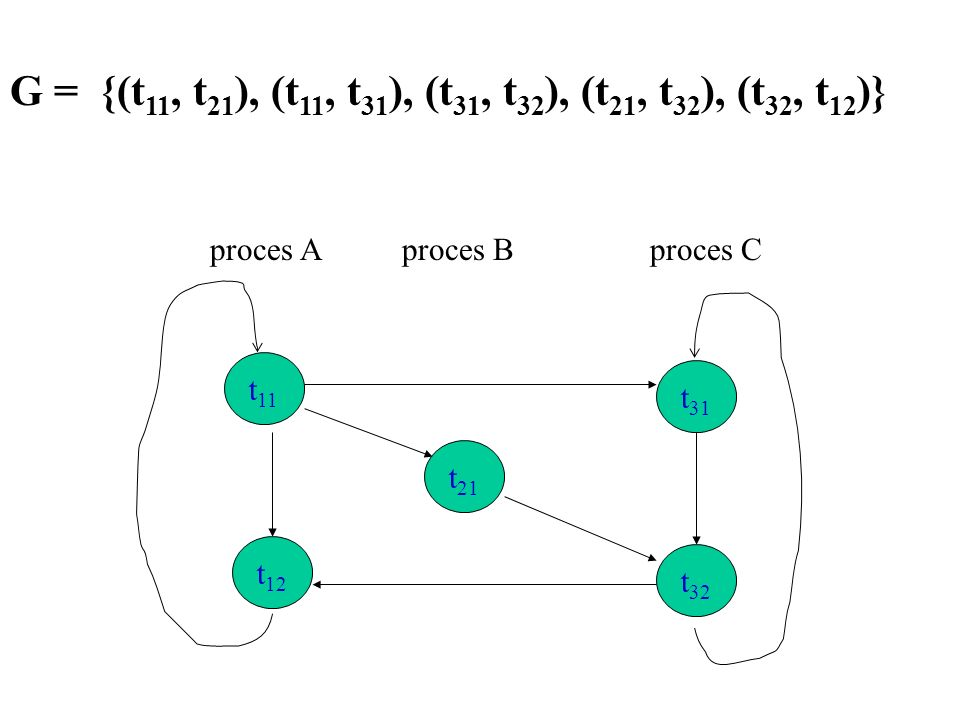 G = {(t11, t21), (t11, t31), (t31, t32), (t21, t32), (t32, t12)}