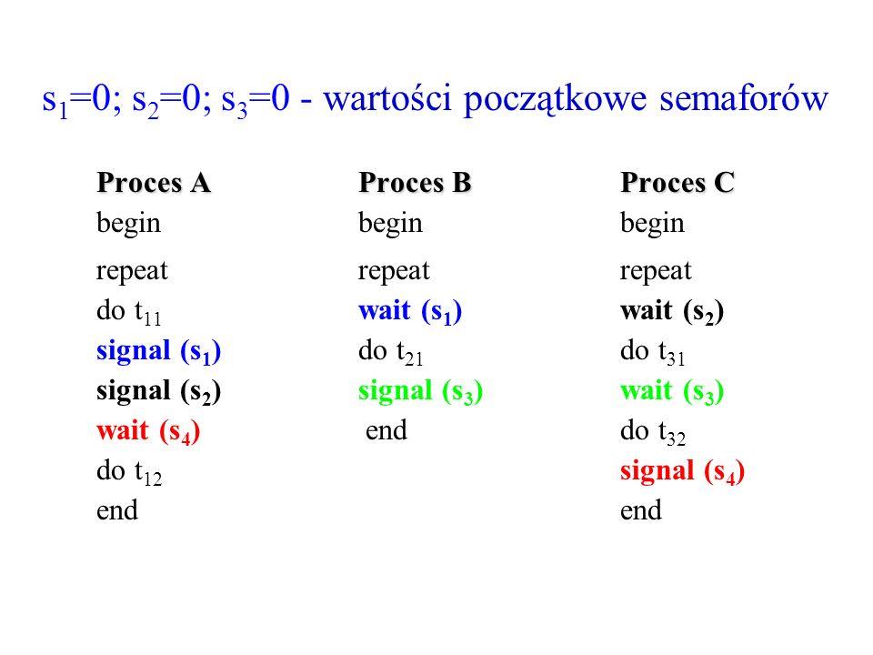 s1=0; s2=0; s3=0 - wartości początkowe semaforów