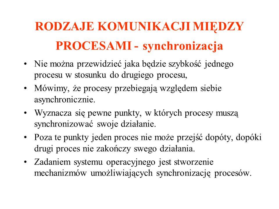 RODZAJE KOMUNIKACJI MIĘDZY PROCESAMI - synchronizacja