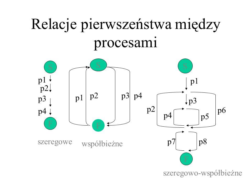Relacje pierwszeństwa między procesami
