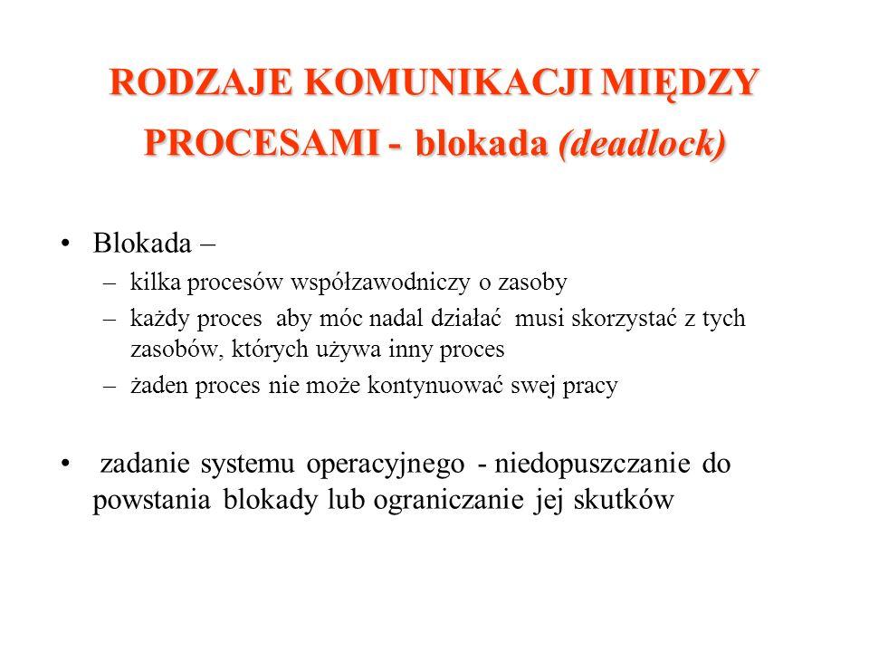 RODZAJE KOMUNIKACJI MIĘDZY PROCESAMI - blokada (deadlock)