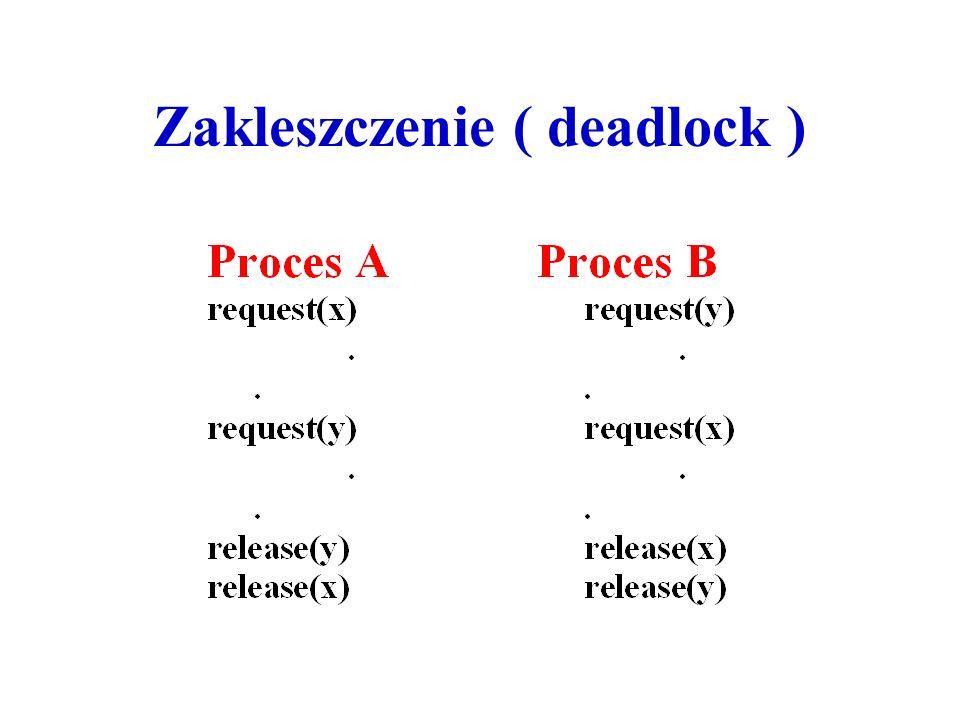 Zakleszczenie ( deadlock )