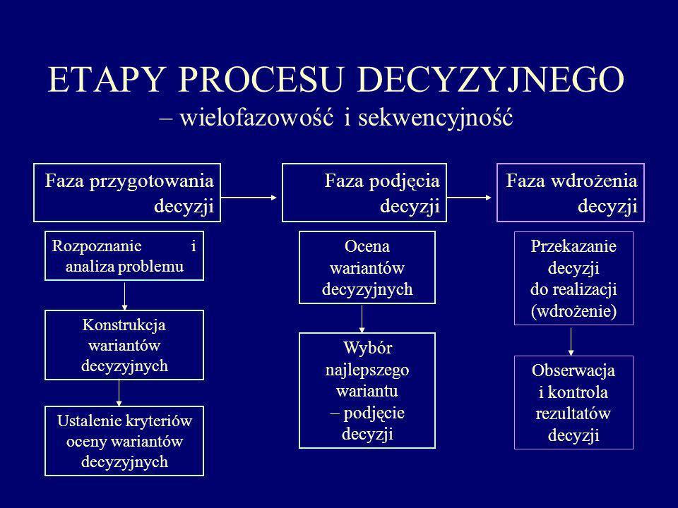 ETAPY PROCESU DECYZYJNEGO – wielofazowość i sekwencyjność