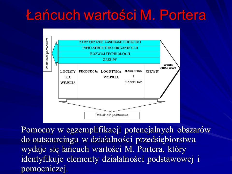 Łańcuch wartości M. Portera
