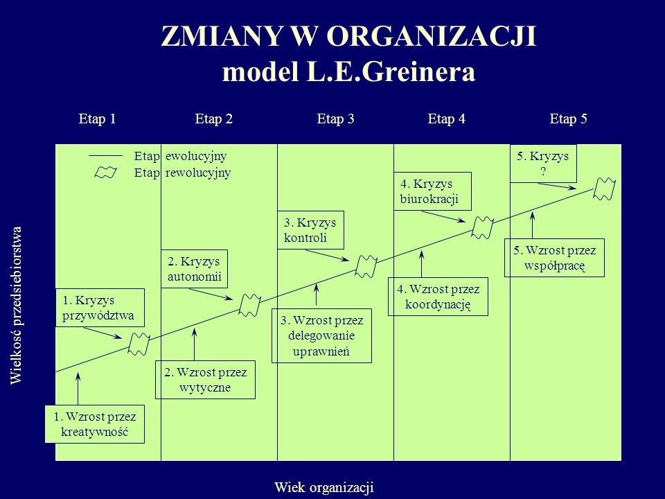 ZMIANY W ORGANIZACJI model L.E.Greinera