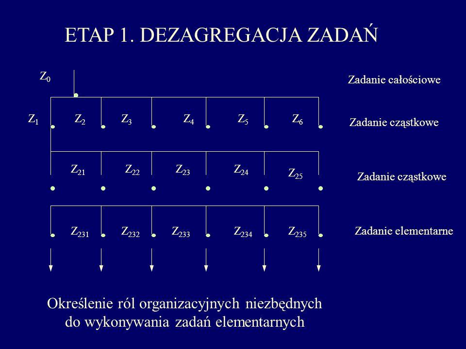 ETAP 1. DEZAGREGACJA ZADAŃ