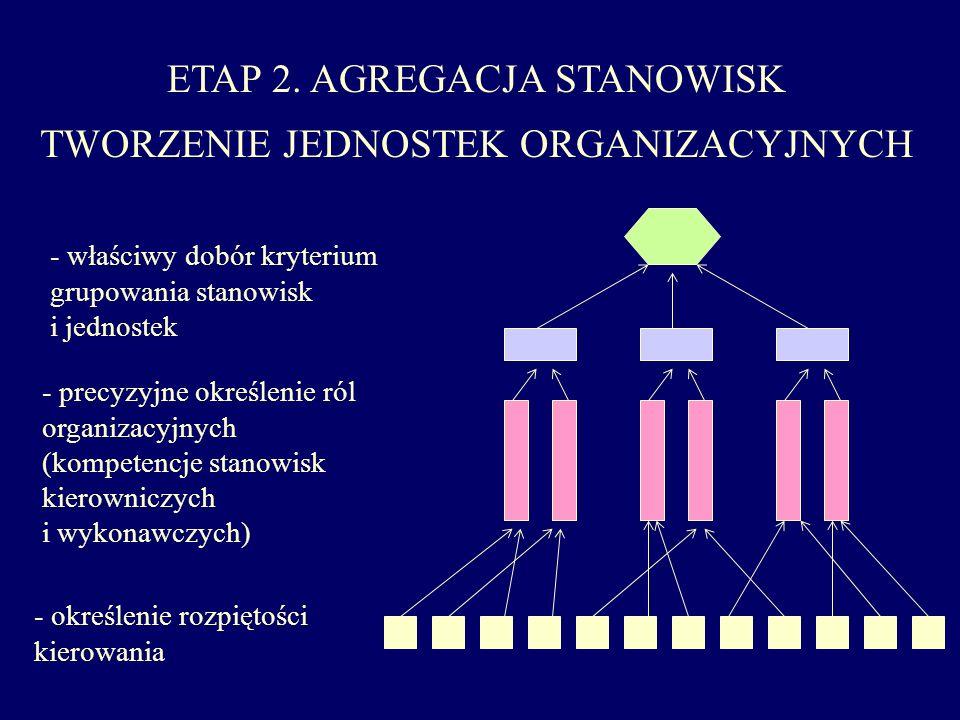 ETAP 2. AGREGACJA STANOWISK TWORZENIE JEDNOSTEK ORGANIZACYJNYCH