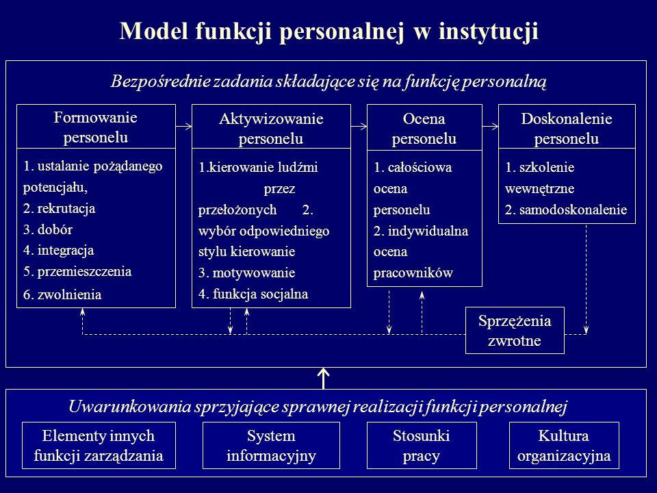 Model funkcji personalnej w instytucji
