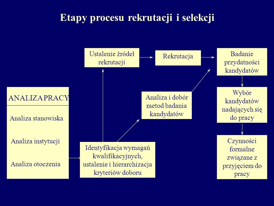 Etapy procesu rekrutacji i selekcji