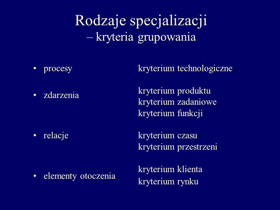 Rodzaje specjalizacji – kryteria grupowania