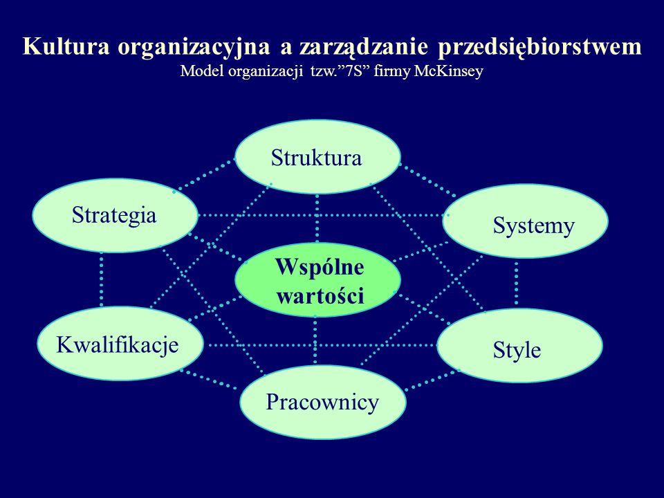 Kultura organizacyjna a zarządzanie przedsiębiorstwem Model organizacji tzw. 7S firmy McKinsey