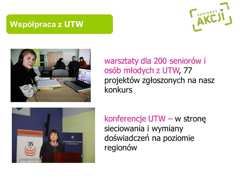 Współpraca z UTW warsztaty dla 200 seniorów i osób młodych z UTW, 77 projektów zgłoszonych na nasz konkurs.