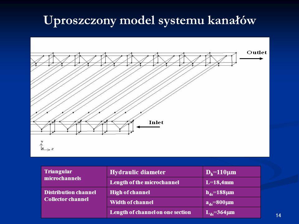 Uproszczony model systemu kanałów