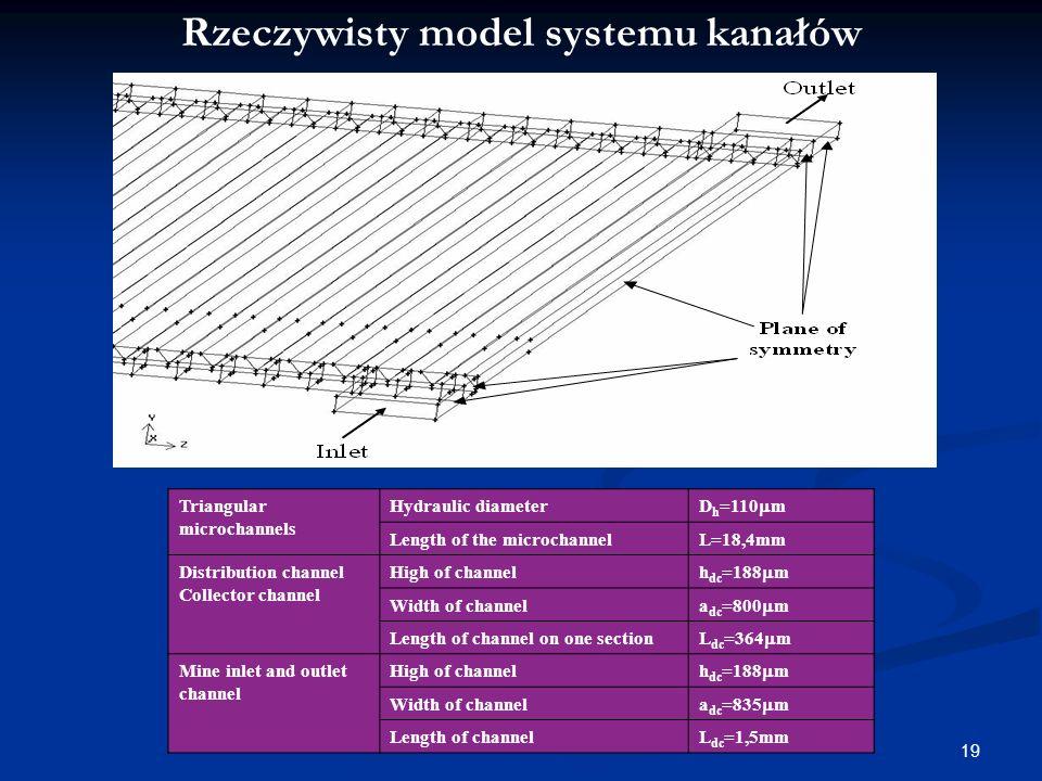 Rzeczywisty model systemu kanałów