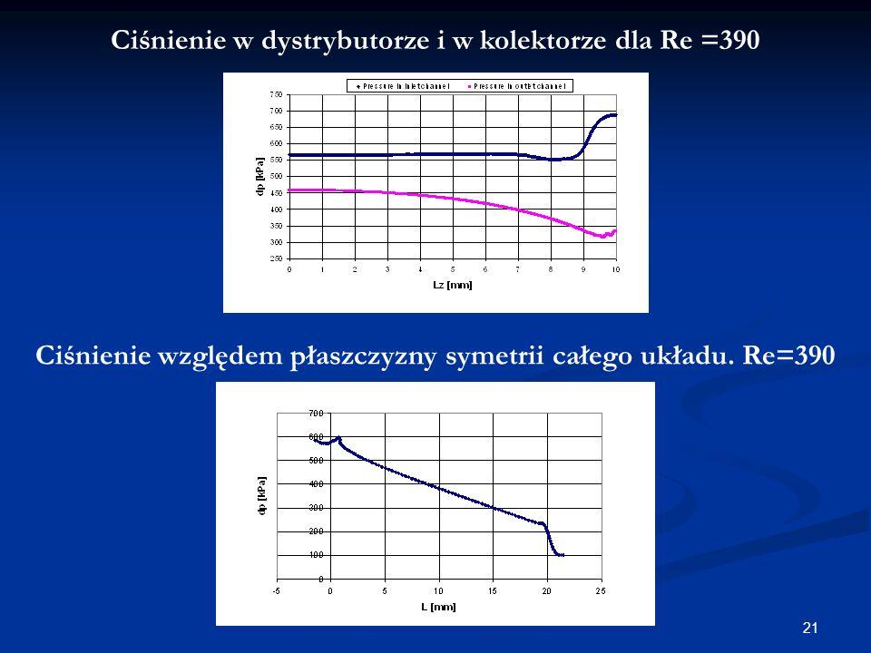 Ciśnienie w dystrybutorze i w kolektorze dla Re =390