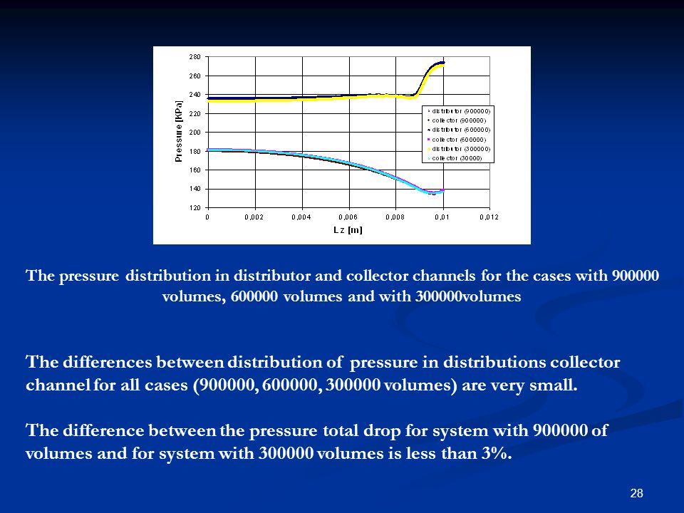 The pressure distribution in distributor and collector channels for the cases with 900000 volumes, 600000 volumes and with 300000volumes
