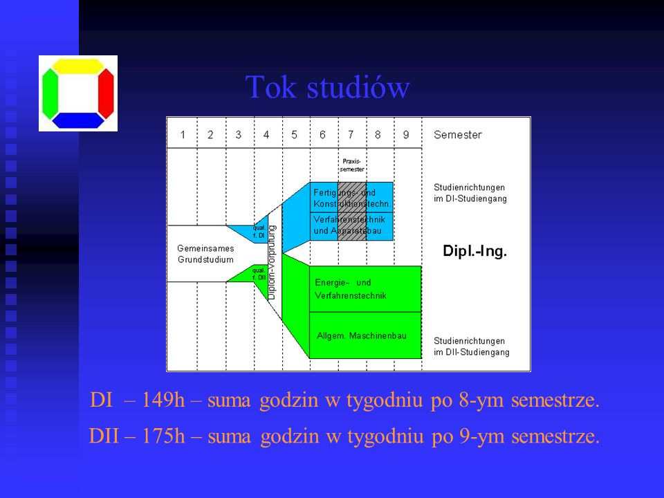 Tok studiów DI – 149h – suma godzin w tygodniu po 8-ym semestrze.