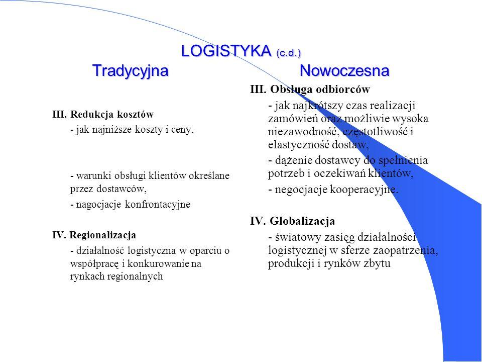 LOGISTYKA (c.d.) Tradycyjna Nowoczesna