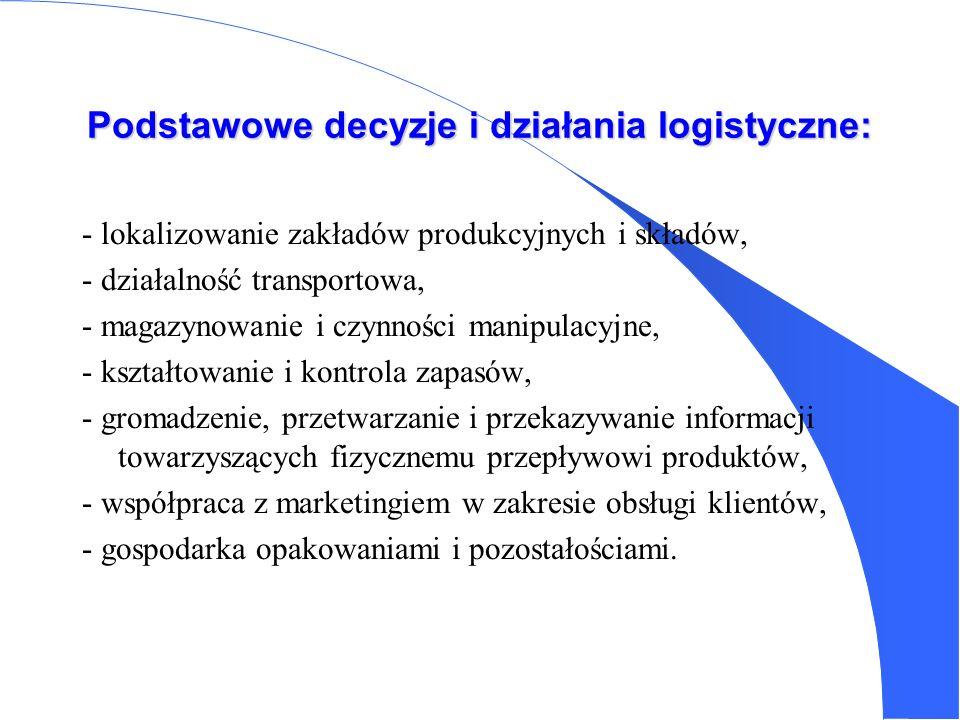 Podstawowe decyzje i działania logistyczne: