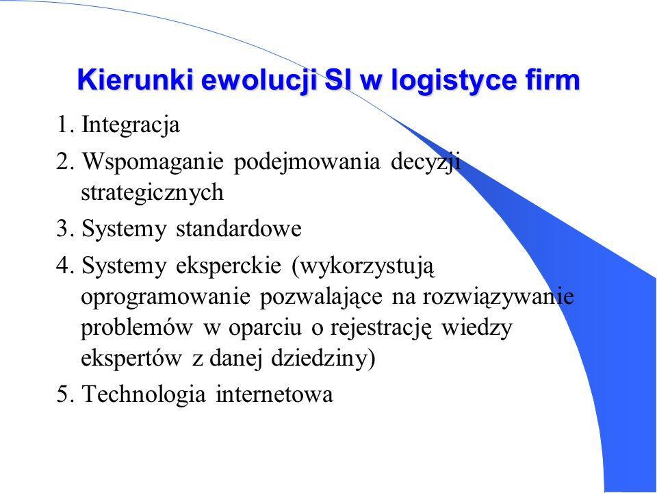 Kierunki ewolucji SI w logistyce firm