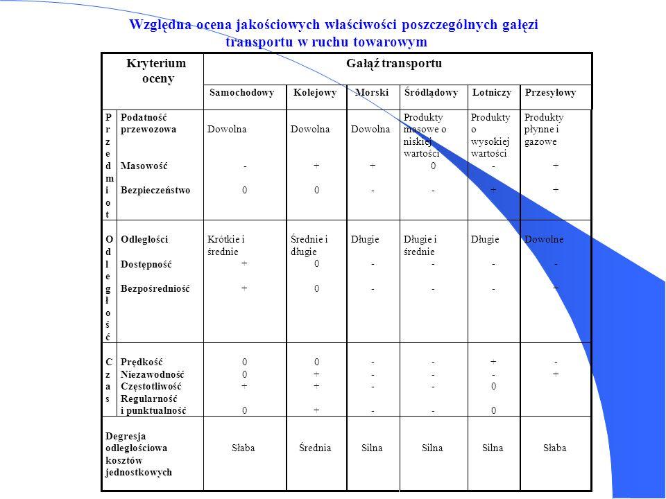 Względna ocena jakościowych właściwości poszczególnych gałęzi transportu w ruchu towarowym