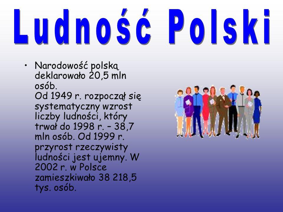Ludność Polski