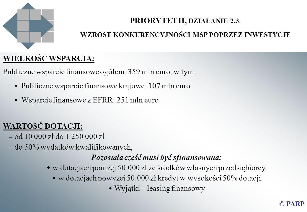 PRIORYTET II, DZIAŁANIE 2.3. Pozostała część musi być sfinansowana: