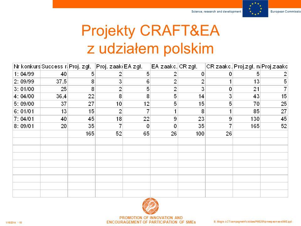 Projekty CRAFT&EA z udziałem polskim