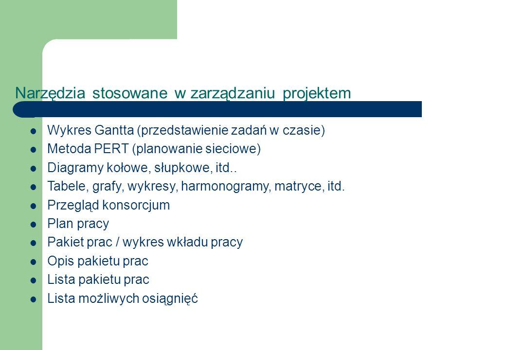 Narzędzia stosowane w zarządzaniu projektem