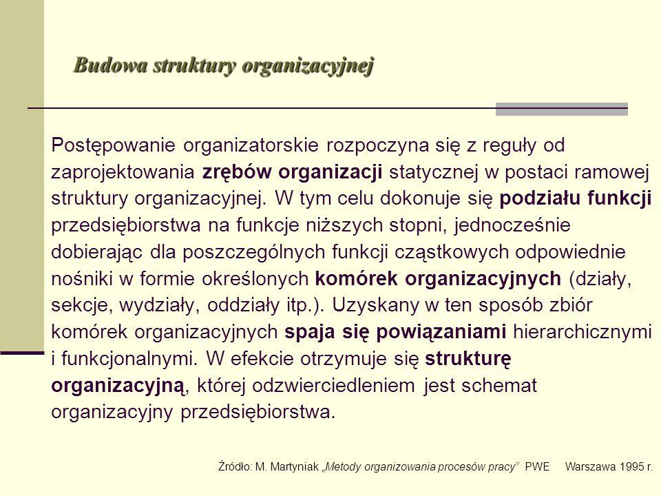 Budowa struktury organizacyjnej