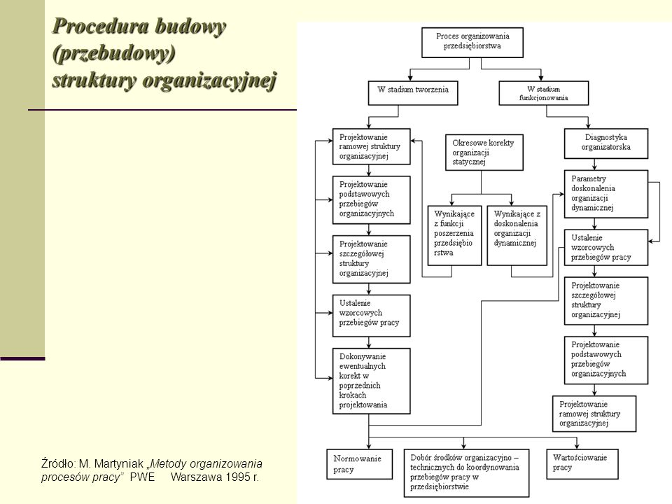 Procedura budowy (przebudowy) struktury organizacyjnej