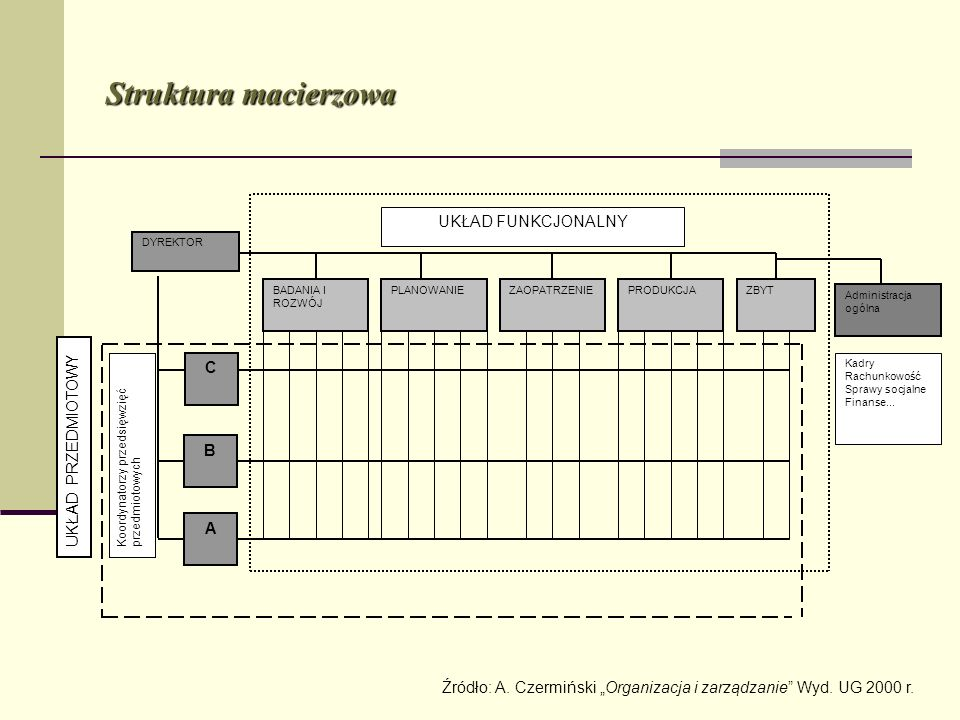 Struktura macierzowa UKŁAD FUNKCJONALNY C UKŁAD PRZEDMIOTOWY B A