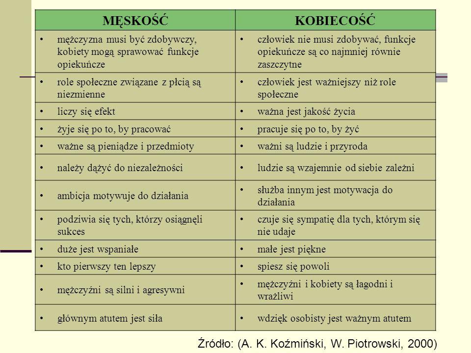 MĘSKOŚĆ KOBIECOŚĆ Źródło: (A. K. Koźmiński, W. Piotrowski, 2000)