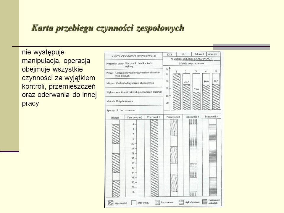 Karta przebiegu czynności zespołowych