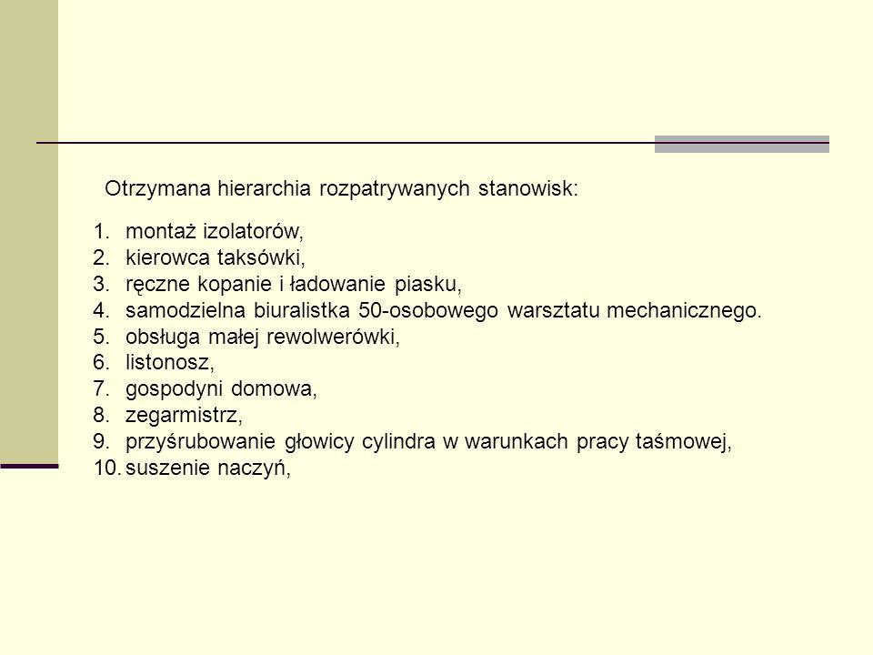 Otrzymana hierarchia rozpatrywanych stanowisk: