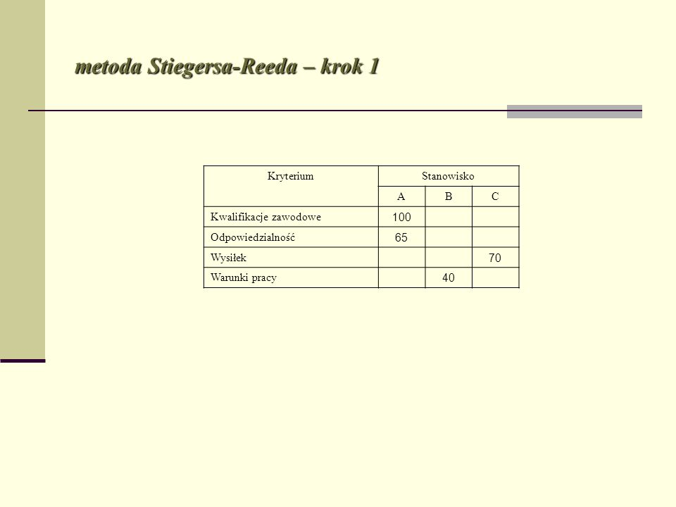 metoda Stiegersa-Reeda – krok 1